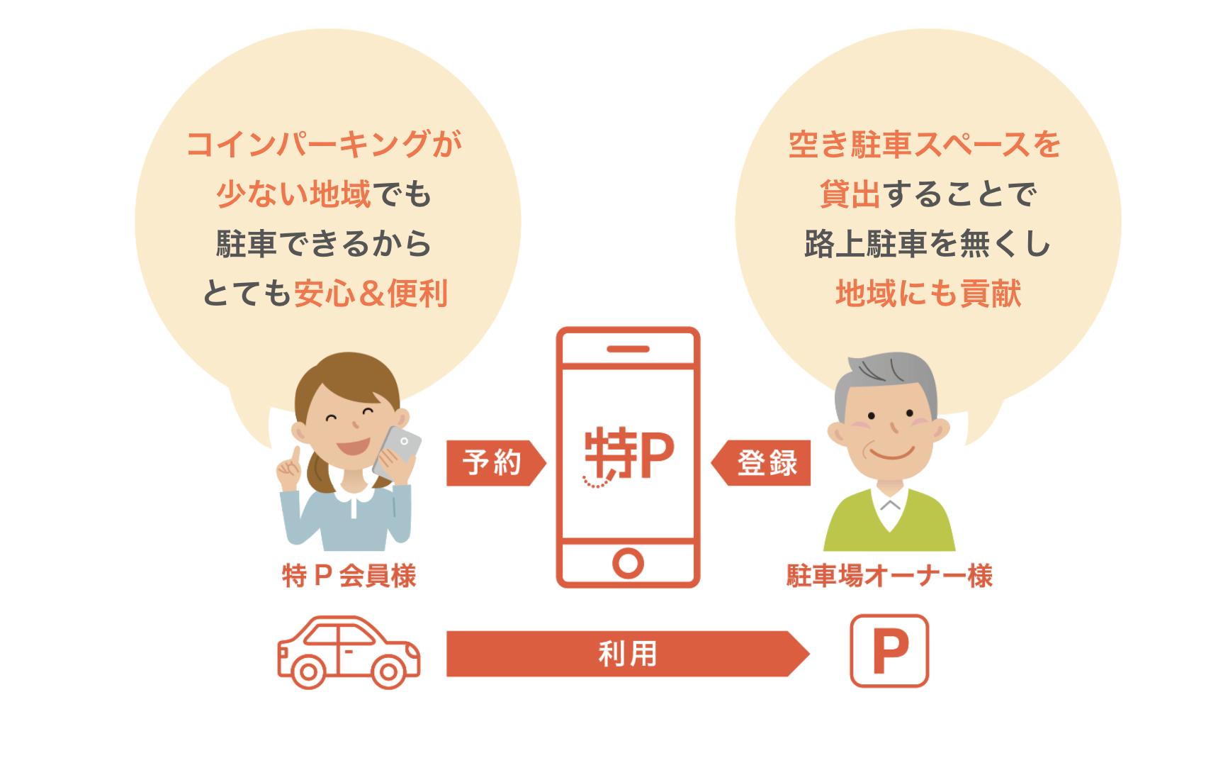 月に3万円の副収入!駐車場シェアリングサービス「特P」のメリット・デメリット